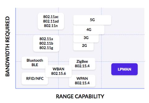 LPWAN概览之一:LPWAN技术相对于其他物联网连接选项的优势