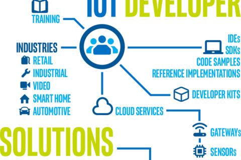 物联网软件开发面临的七大挑战