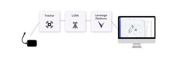 LPWAN概览之二:比较NB-IoT,LTE-M,LoRa,SigFox和其他LPWAN技术