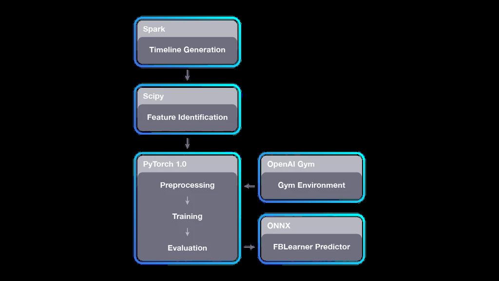 Horizon:第一个面向大规模产品和服务的开源强化学习平台