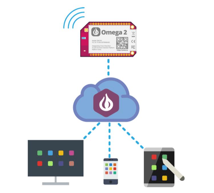 从Onion Omega2想到:Edge Computing是物联网的下一个战场
