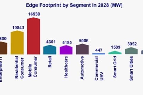 到2028年,边缘计算基础设施市场规模将达到7000亿美元