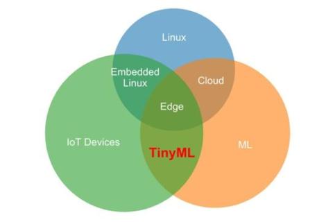 TinyML:在边缘侧实现超低功耗机器学习