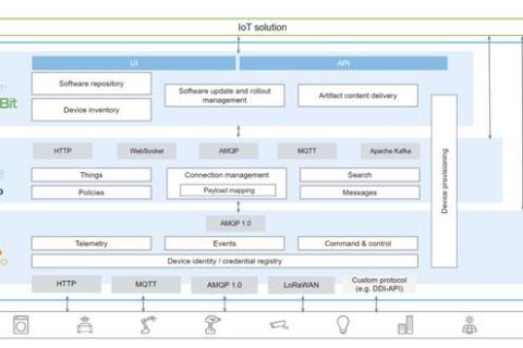 简化IoT开发,让我们使用开源的Eclipse IoT套件