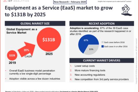 2020-2030机器经济效益:进入设备即服务EaaS的十年