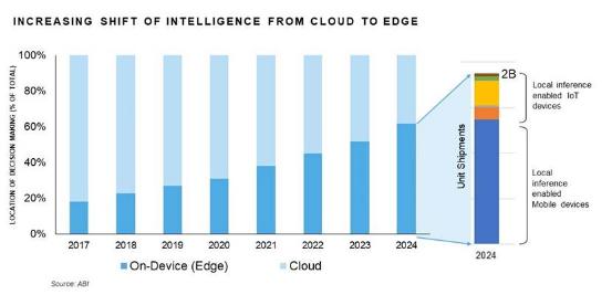 为什么边缘智能对于未来的物联网至关重要