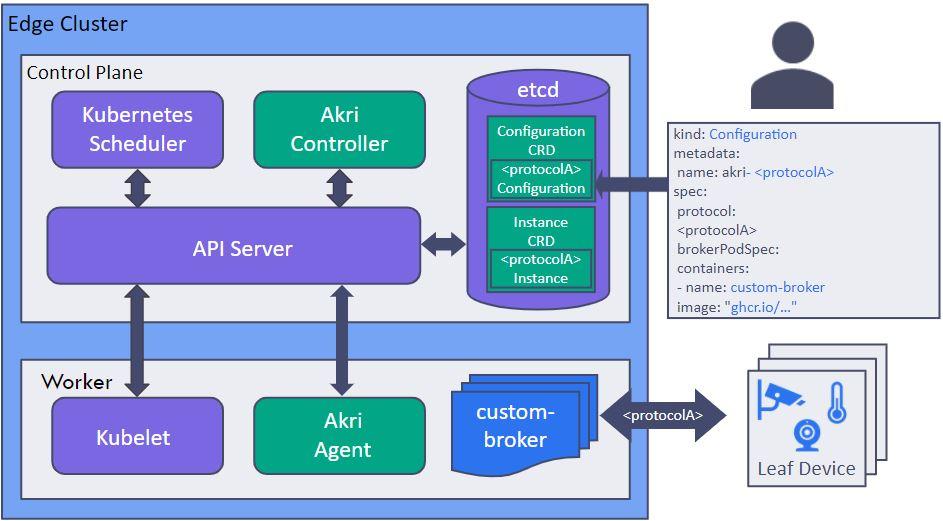 微软推出用于边缘设备的Kubernetes工具Akri
