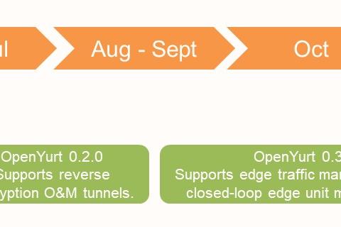 OpenYurt:阿里巴巴第一个云原生的边缘计算开源项目