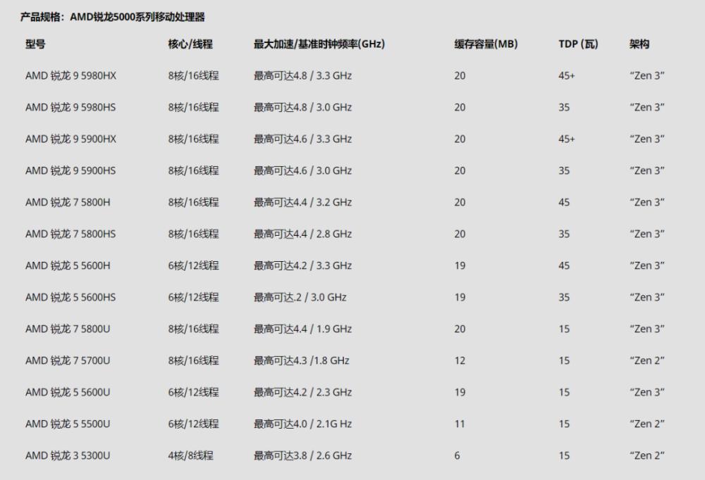 AMD CES 2021 重磅发布锐龙 5000