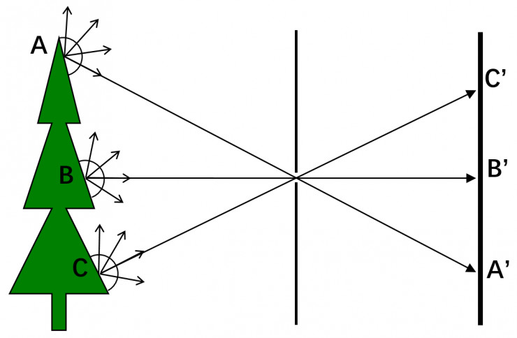 Mars说光场(1)— 为何巨头纷纷布局光场技术
