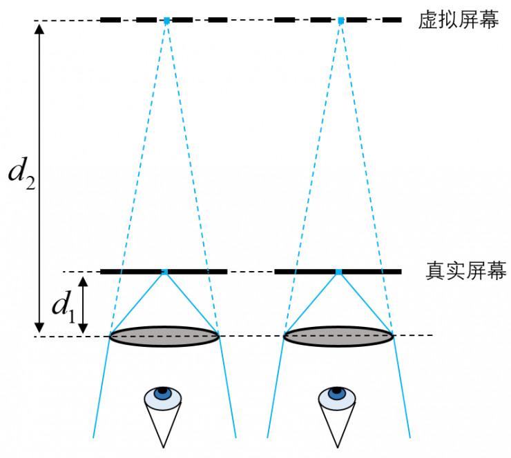 Mars说光场(2)— 光场与人眼立体成像机理