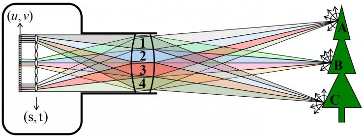 Mars说光场(3)— 光场采集