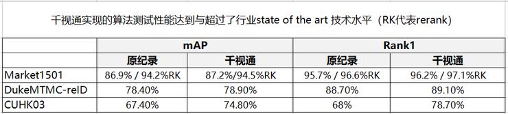 97.1%丨千视通行人再识别(Re-ID)精度破纪录